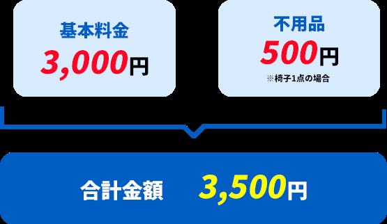 基本料金3,500円+不用品500円=合計金額3,500円